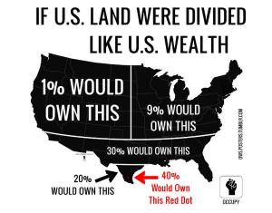 Wealth inequality. – Image source: https://chewychunks.files.wordpress.com/2012/08/america-wealth-distribution.jpg.
