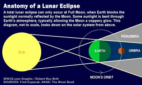 The 'cut-off' light of the sun. – Image source: http://cdn4.dogomedia.com/images/3fe39715-596f-412a-ae9b-387e7cf3c2c2/060901_lunar_eclipse_02-medium.jpg